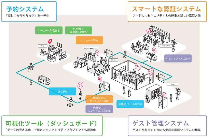 オカムラ、オフィスDXで分散化オフィスの働き方を支援ービットキーと提携