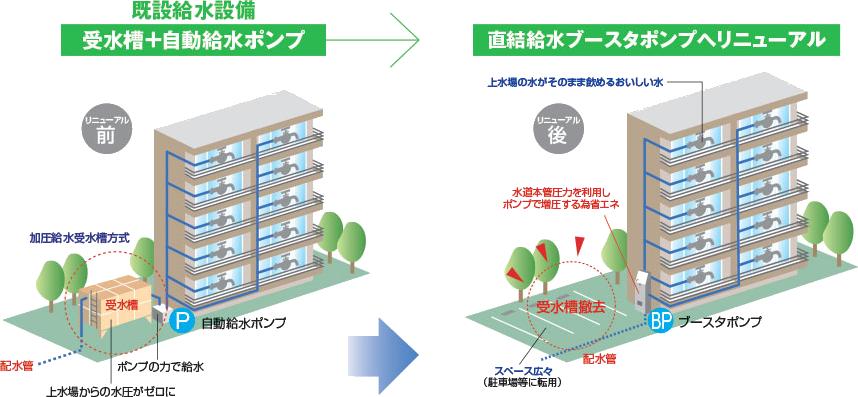<マンション大規模修繕の戦略⑨>川本工業