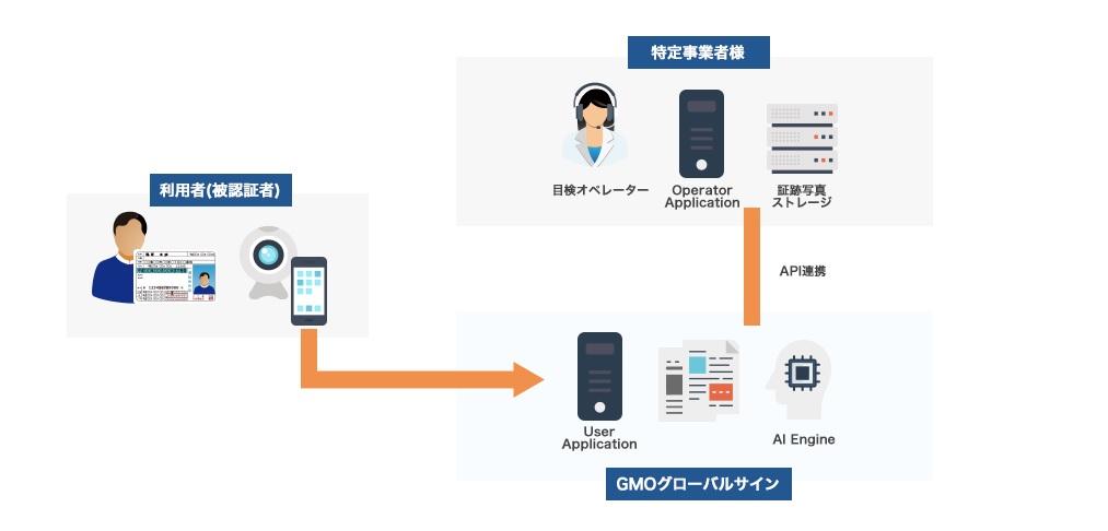福岡の五黄不動産がeKYC導入、不動産特定共同事業の本人確認に ― 商業施設小口化商品第一弾の販売を開始
