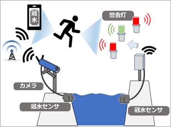 豪雨災害対策技術の実証試験を開始ー水害の予兆検知・監視・住民周知までを最新IoTで・応用地質