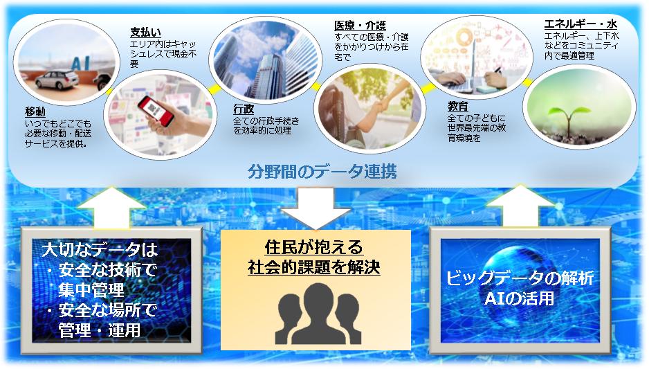 JTB、スーパーシティ&スマートシティのカンファレンスを7月に大阪でリアル開催-同月オンラインを先行開催へ
