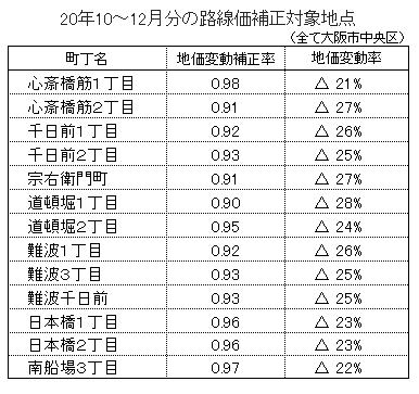 国税庁、路線価の補正が13地点へ拡大―全て大阪中心部、前回からの継続地点も