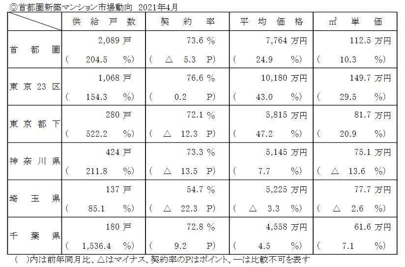 4月の首都圏マンション発売、204.5%増の2089戸・緊急事態宣言中の前年同月比で急増ー不動産経済研究所