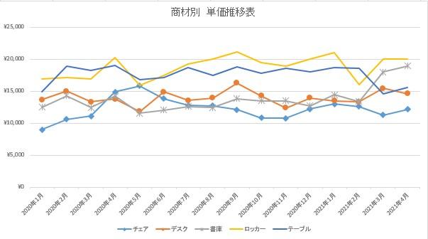 新宿・渋谷への中小企業のオフィス移転が活発にーオフィスバスターズ