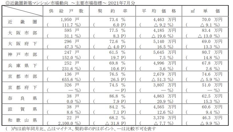 <7月の近畿圏マンション市場動向>近畿圏、倍増1950戸で7カ月連続増   ―7月としては14年以来の高水準