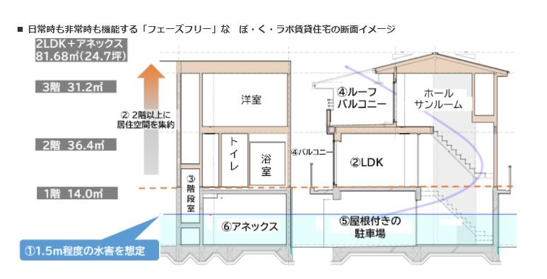 大東建託、耐水害賃貸住宅を商品開発   -1階水没を想定、22年1月に発売予定