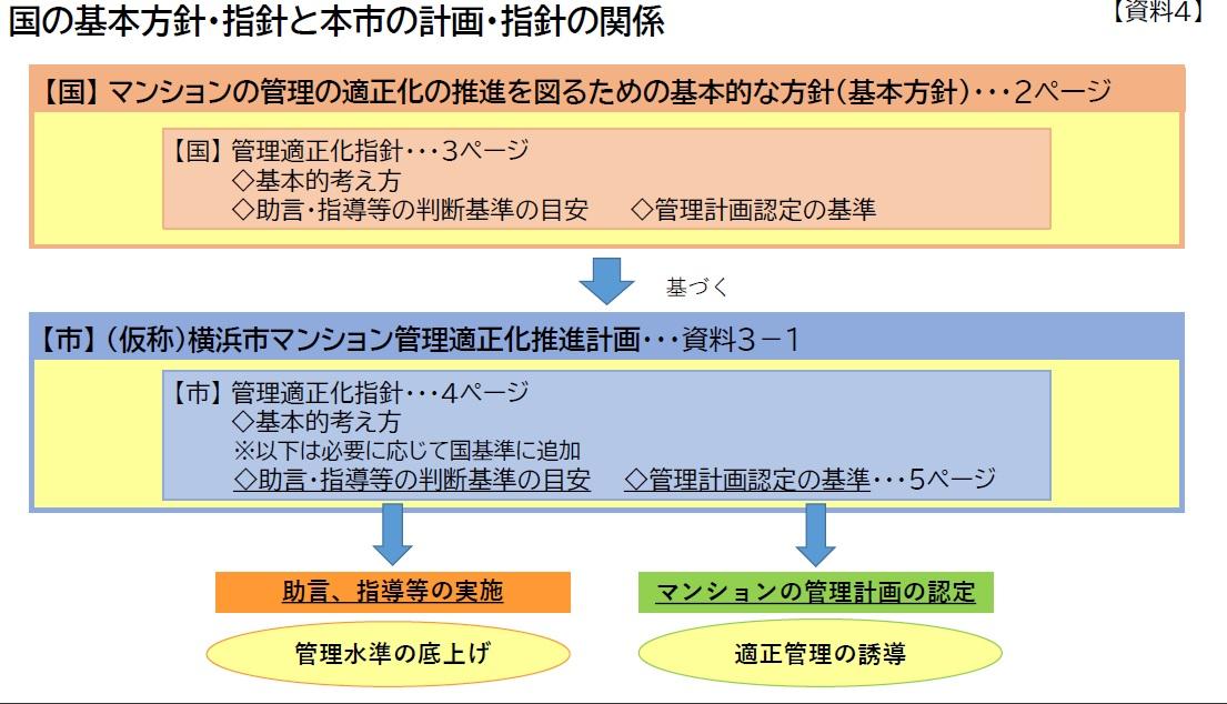 <マンション管理>助言・指導の目安に理事会開催の有無など22年6月にも推進計画ー横浜市
